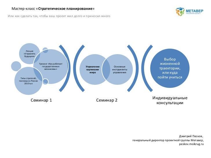 Cтратегическое планирование