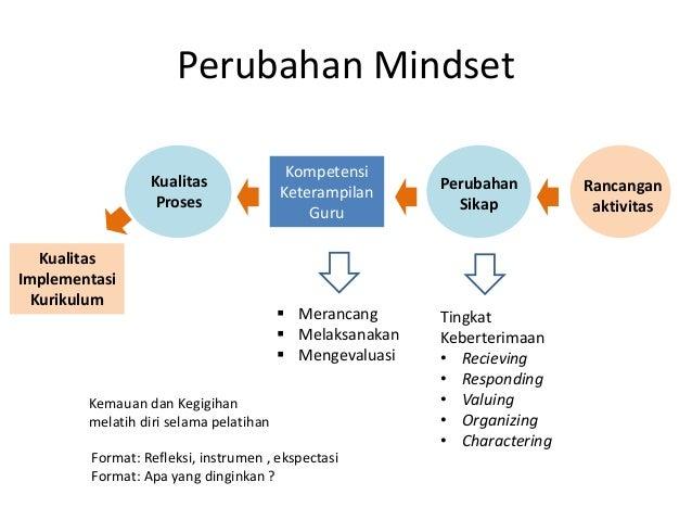 Perubahan Mindset Kompetensi Keterampilan Guru Kualitas Implementasi Kurikulum Tingkat Keberterimaan • Recieving • Respond...