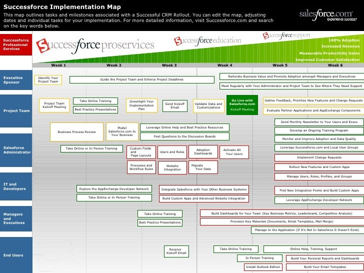 Timeline business plan template friedricerecipe Images