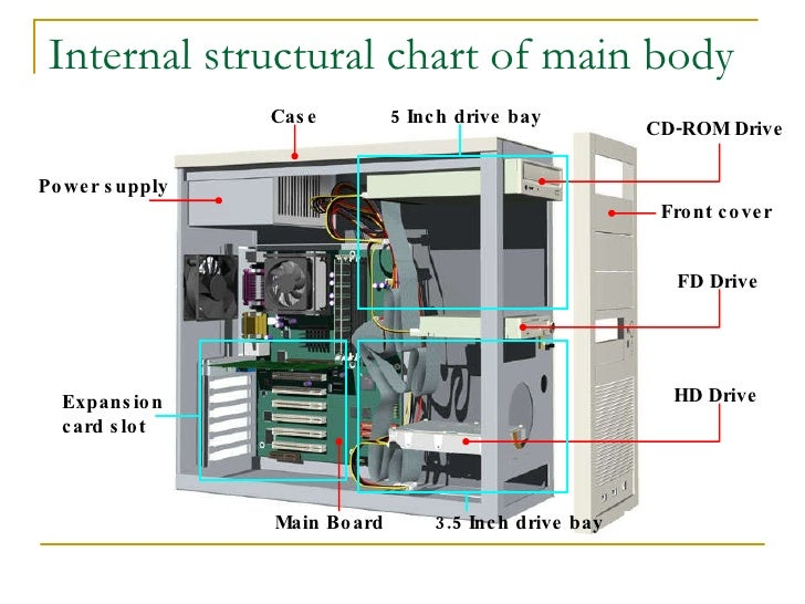 Internal Computer Parts Diagram Collection Of Wiring Diagram