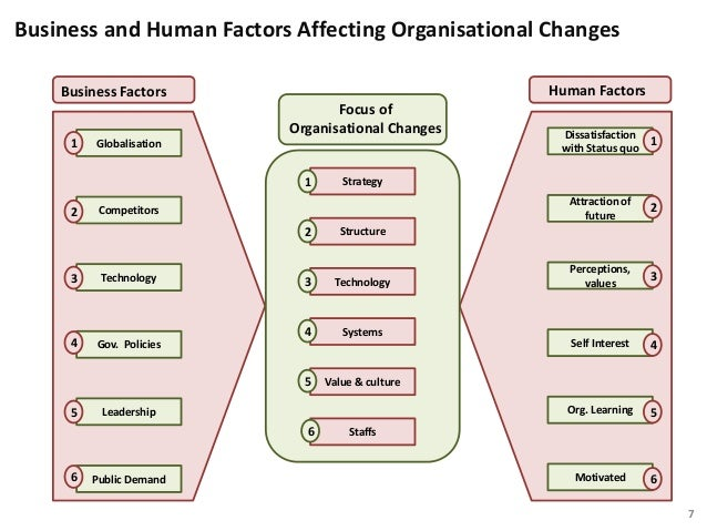 essays factors that influence organisational structure