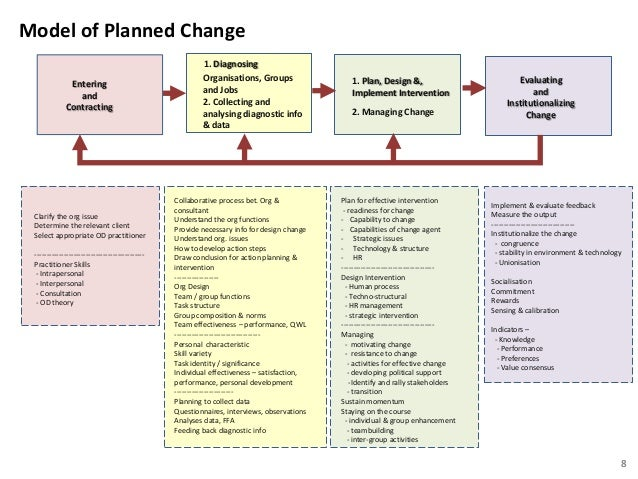 steps implementing od action research model Action research in organizational development action research is another view of the organizational change process  it is an organizational change process that is based on a research model specifically one that contributes towards the betterment of the sponsoring organization and contributes to the advancement of knowledge of organizations in .