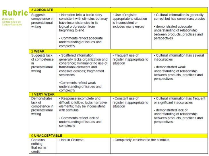 essay assessment rubric