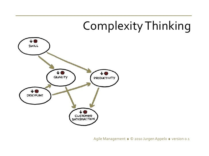 Complexity Thinking<br />© Jurgen Appelo version 0.99management30.com<br />