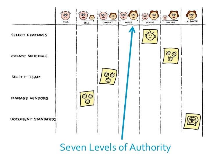 Management 3.0 - Empower Teams