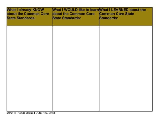 pin kwl chart 1 page on pinterest