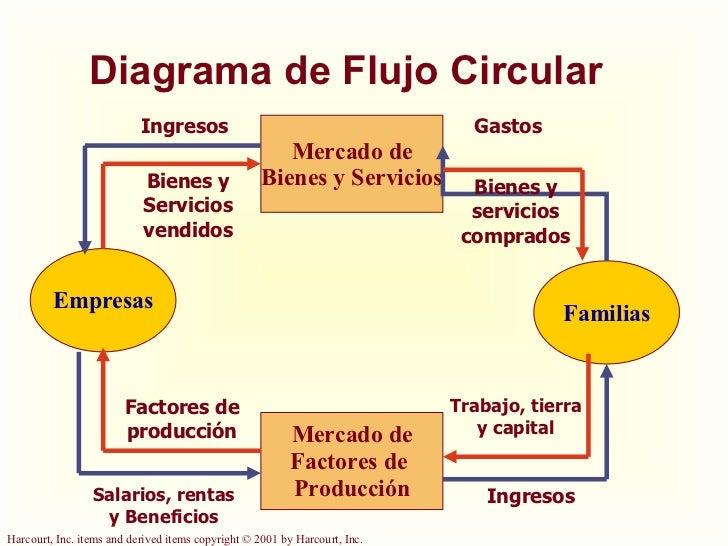 Nombre mendoza cordero ivonne grado 3er semestre a quiz 2 dibuja el diagrama de flujo circular ccuart Choice Image