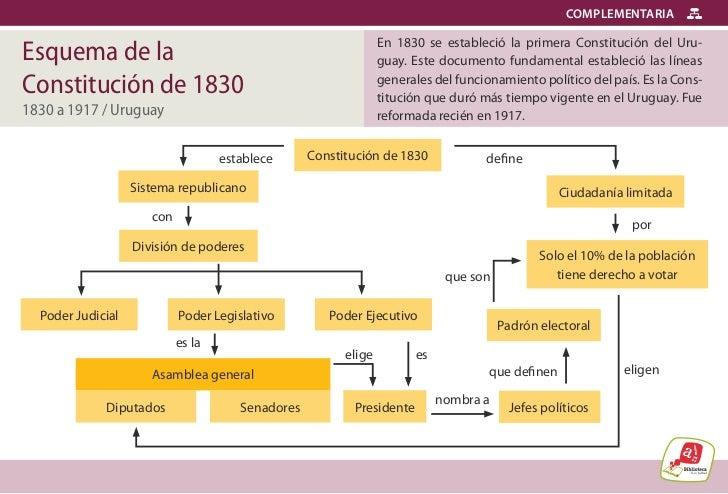 COMPLEMENTARIAEsquema de la                                                    En 1830 se estableció la primera Constituc...