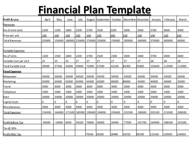 financial requirements for business plan