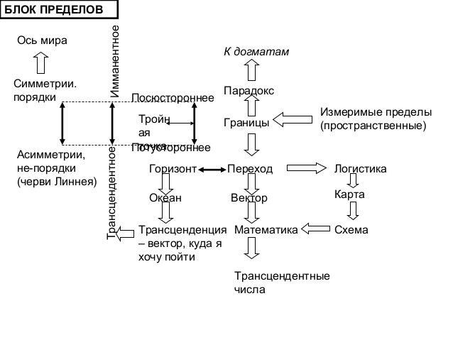 Схема Вектор Математика