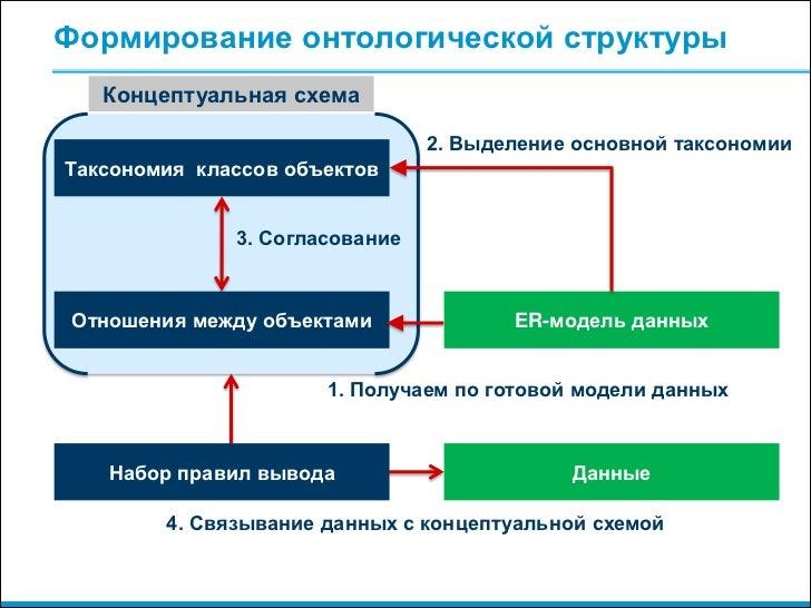 Концептуальная схема 2.