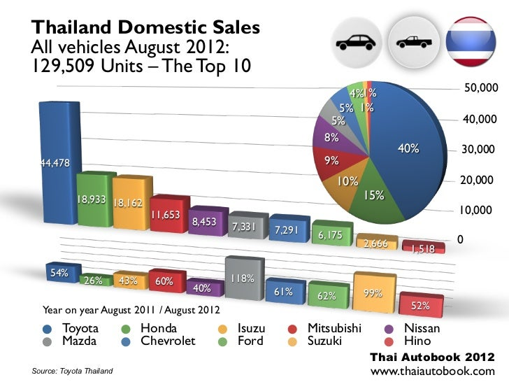 Thailand Domestic SalesAll vehicles August 2012:129,509 Units – The Top 10                                                ...