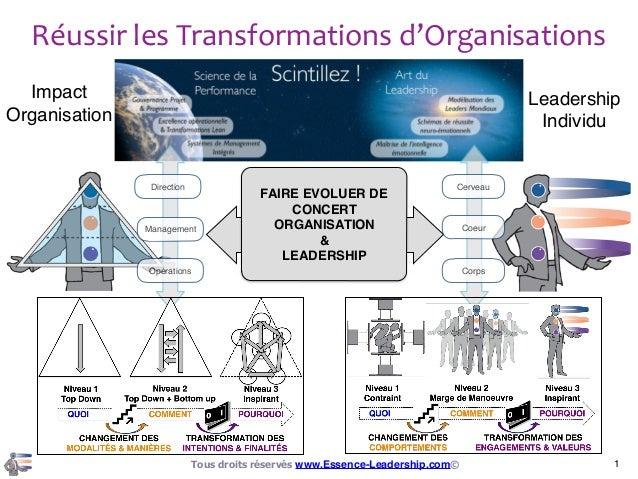 Cerveau CoeurManagement Opérations Direction Corps FAIRE EVOLUER DE CONCERT ORGANISATION & LEADERSHIP 1Tous droits réservé...