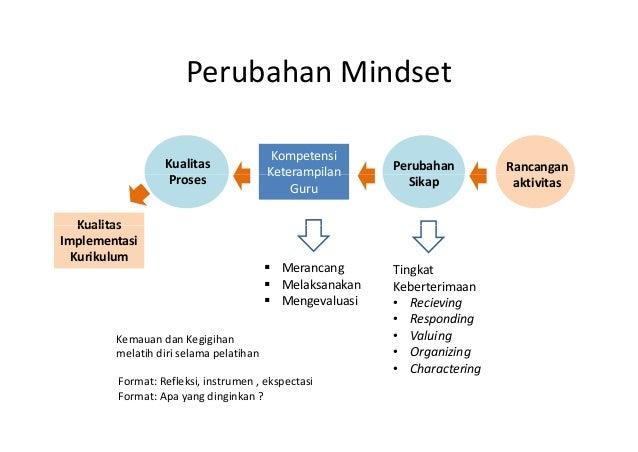 Perubahan MindsetPerubahanMindset Kompetensi Keterampilan RancanganPerubahanKualitas Keterampilan Guru Kualitas akti...