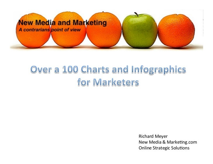 100's of charts and infographics for marketers