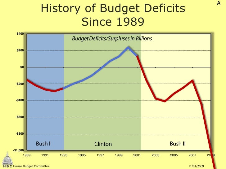 A<br />History of Budget DeficitsSince 1989<br />Budget Deficits/Surpluses in Billions<br />Bush I<br />Bush II<br />Clint...