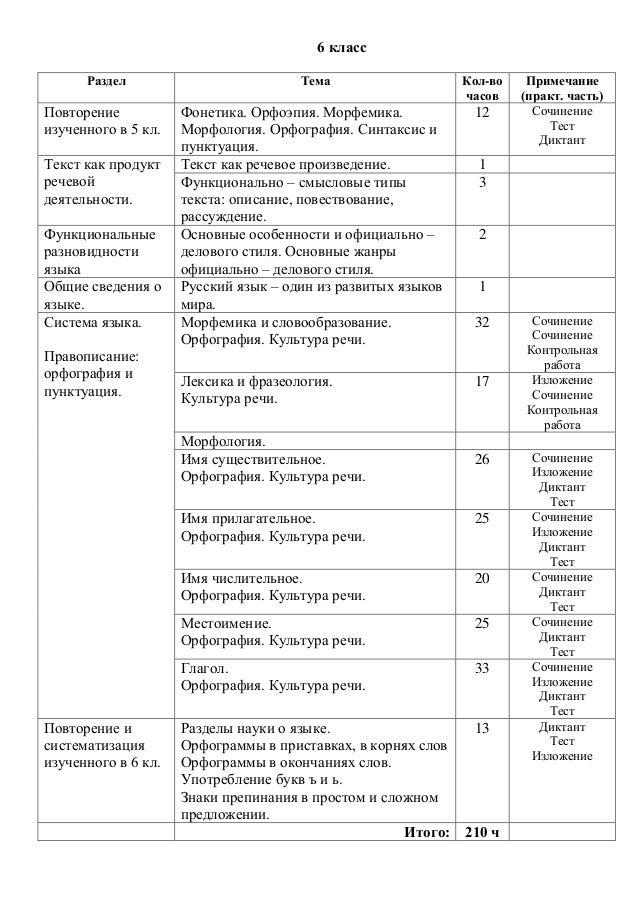 Схема анализа контрольных диктантов