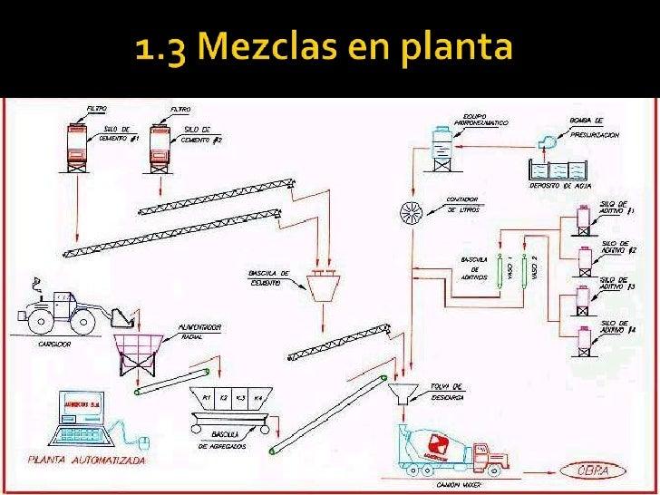 1.3 Mezclas en planta<br />