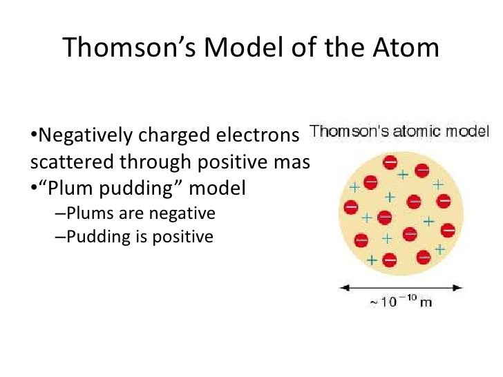 raisins bun model done jj thomson and discoveries followed The plum pudding model of the atom was pudding model of the atom, forwarded by jj thomson  attached to the nucleus like plums in pudding or raisins in.