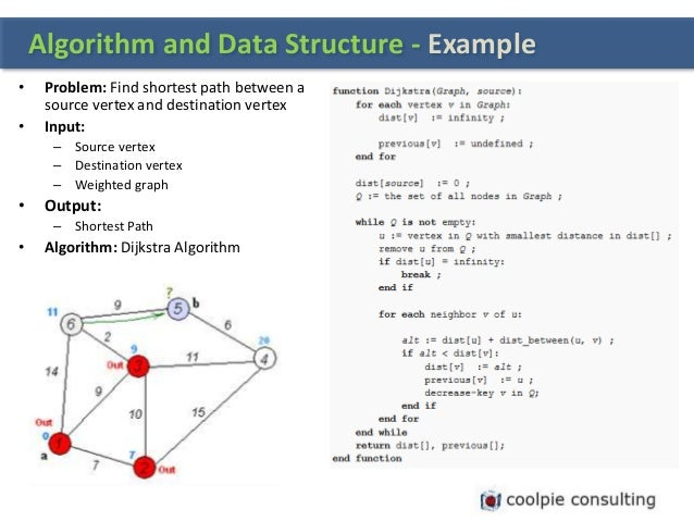 Algorithm And Data Structures Basic Of It Problem Solving