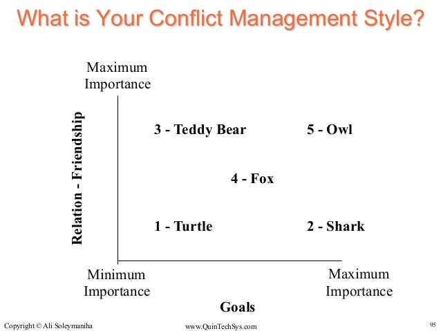 Conflict Management - An Introduction