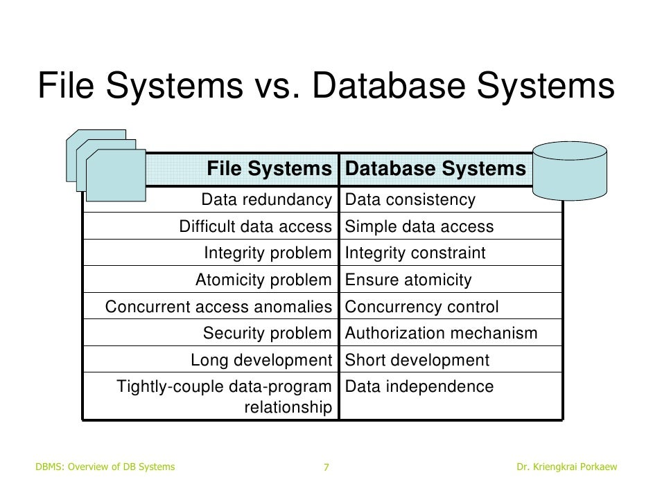 System Of Systems For Data : Dbms introduction