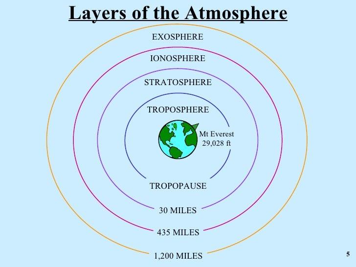 layers of the atmosphere exosphere ionosphere stratosphere troposphere ...