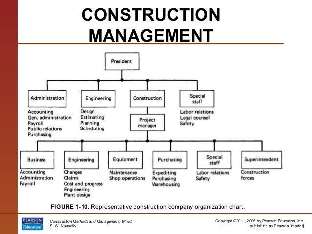 Construction Management Firm : Pp