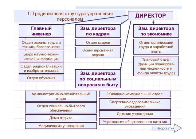 Традиционная структура
