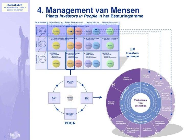 1<br />4. Management van Mensen<br />Plaats Investors in People in het Besturingsframe<br />IiP<br />Investors <br />in pe...