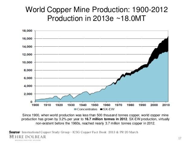 International Copper Study Group (ICSG) - BNamericas