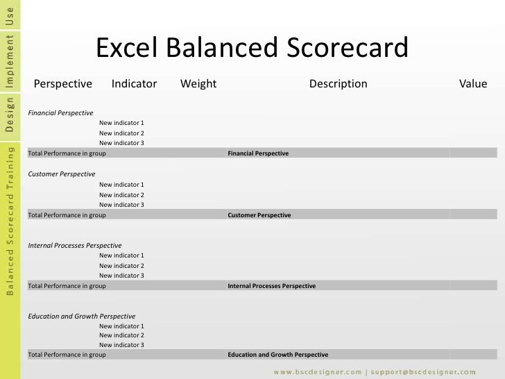 Balanced Scorecard Templates .