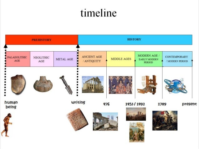 time line of antiquity This is a timeline of galactic history recording the galaxy's important events prehistory early prehistory (eons) the universe begins forming the galaxy is formed around a super-massive black hole at its center.