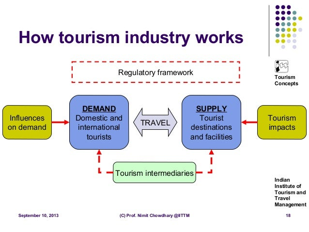 tourism supply and demand Components of tourism supply tourism supply components can be classified into forecast of tourism demand 6 matching supply with anticipated demand.