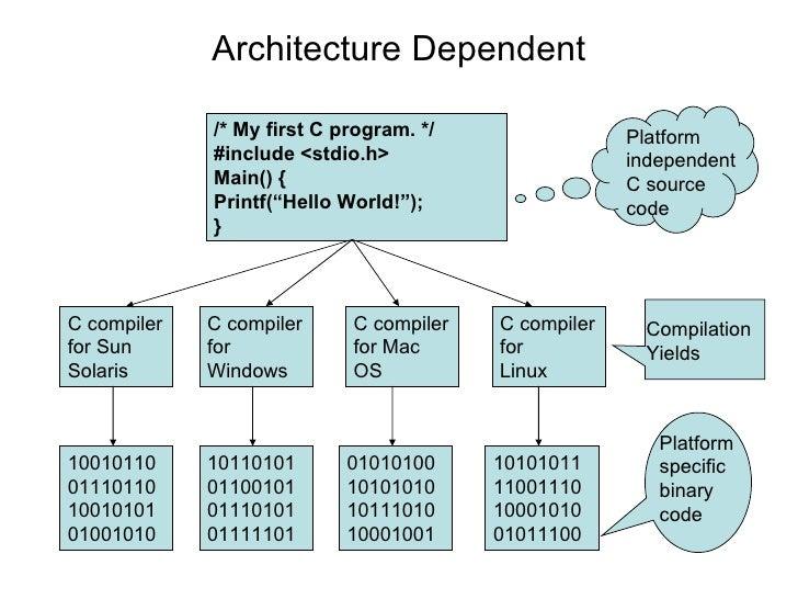 "Architecture Dependent /* My first C program. */ #include <stdio.h> Main() { Printf(""Hello World!""); } Platform  independe..."