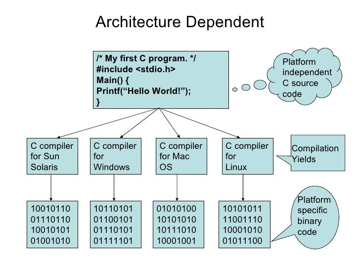 01 Java Is Architecture Neutral