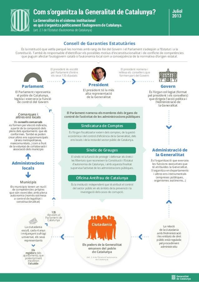 Consell de Garanties Estatutàries Administració de la Generalitat Administracions locals És la institució que vetlla perqu...
