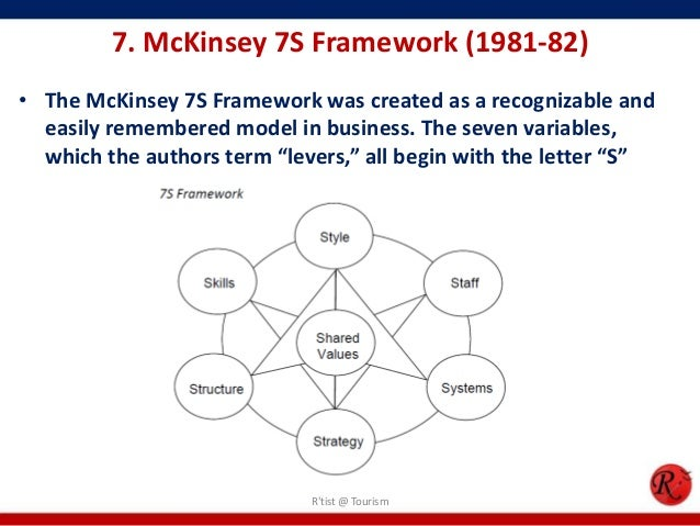 implementation of mckinsey 7s framework A brief history of the 7-s (mckinsey 7-s) model i was asked to write a roughly 1k-word précis of the 7-s/mckinsey 7-s model, of which i was a co-inventor.
