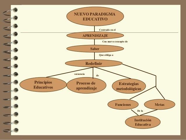 NUEVO PARADIGMA EDUCATIVO APRENDIZAJE Institución Educativa MetasFunciones Estrategias metodológicas Proceso de aprendizaj...