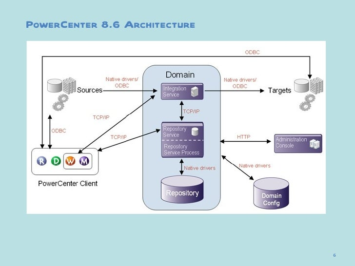 01 power center 8 6 basics for Informatica 9 5 architecture