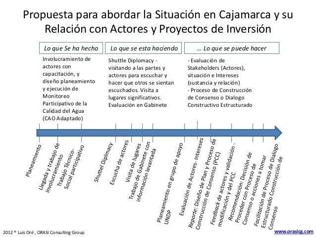 Propuesta para abordar la Situación en Cajamarca y su Relación con Actores y Proyectos de Inversión Lo que Se ha hecho Inv...