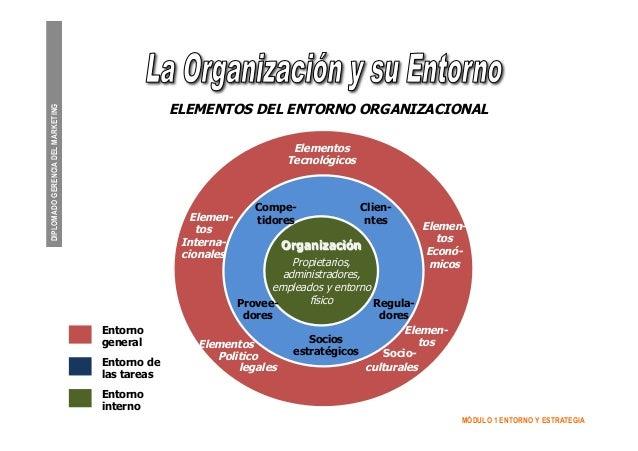 entorno organizacional essay El liderazgo organizacional: john maxwell establece que (características de los seguidores, tipo de organización, actividad a realizar, entorno.