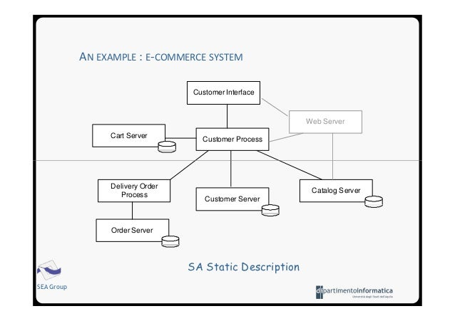 Software architecture introduction for E commerce architecture