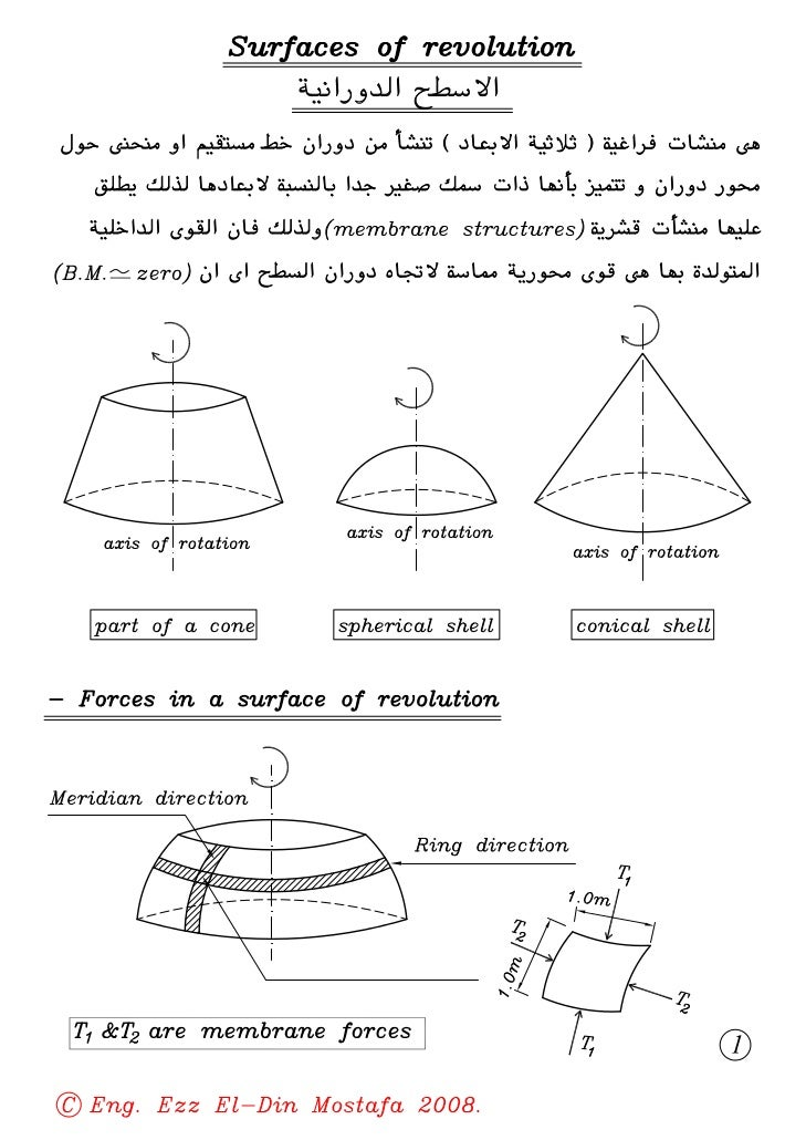 02  (4th civil) surfaces of revolutions