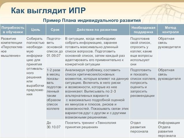индивидуальный план развития руководителя образец - фото 2