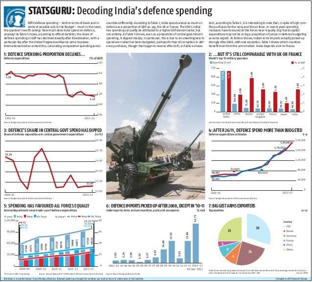 Decoding India's defense spending...
