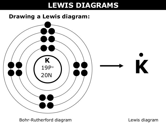 02 a bohr rutherford diagrams and lewis dot diagrams : bohr rutherford diagram - findchart.co