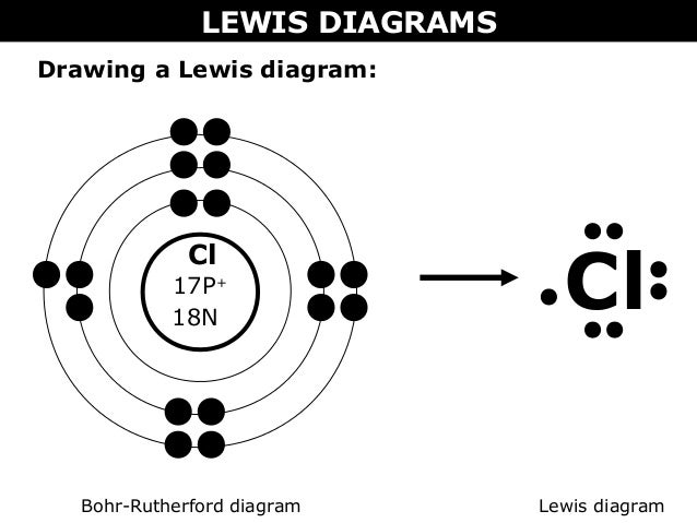 02 a bohr rutherford diagrams and lewis dot diagrams : lewis diagrams - findchart.co