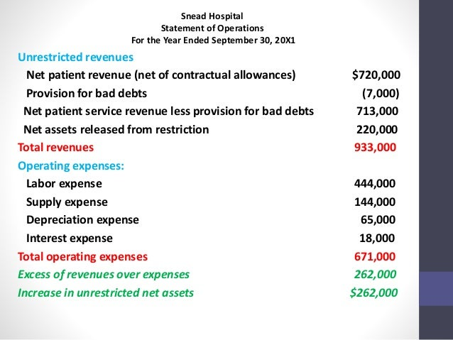 health care financial accounting essay In health care organizations there are different factors that come into play in the financial department but ultimately the process of generating revenue and paying debts are the same as any other business organization.