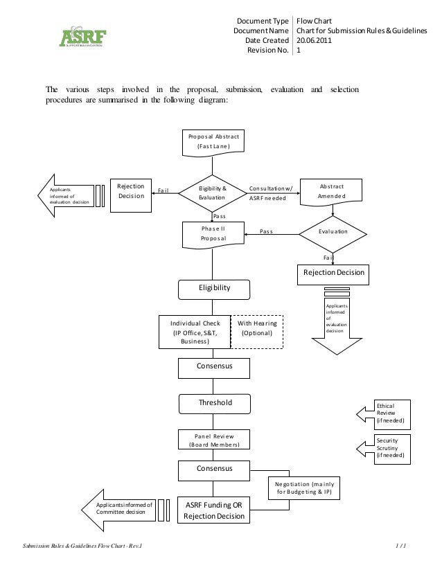DocumentType Flow Chart DocumentName Chart for SubmissionRules&Guidelines Date Created 20.06.2011 RevisionNo. 1 Submission...